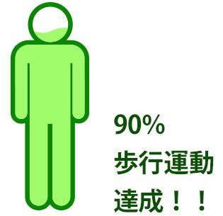 90%歩行運動達成!!